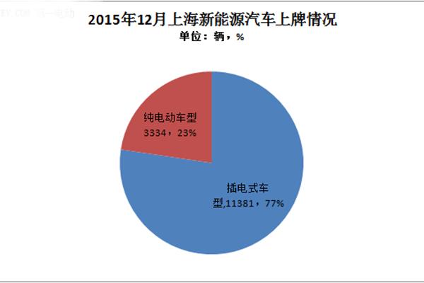 2015年上海新能源汽车推广同比增长4.15倍