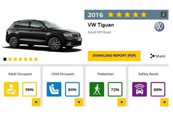 安心买!神车大众新Tiguan碰撞测试五星评定