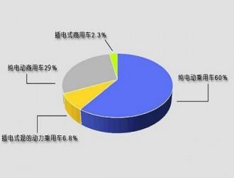 中汽协:新能源车前11月累计产量42.7万辆