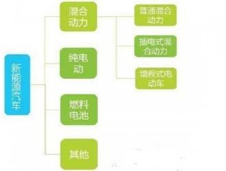 中国新能源汽车发展良好,继续引领世界,氢能源