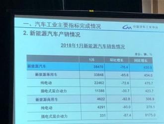 中汽协:1月份新能源汽车销售3.85万辆,同比增