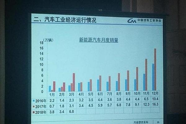 中汽协发布3月产销数据 新能源车销量剧增