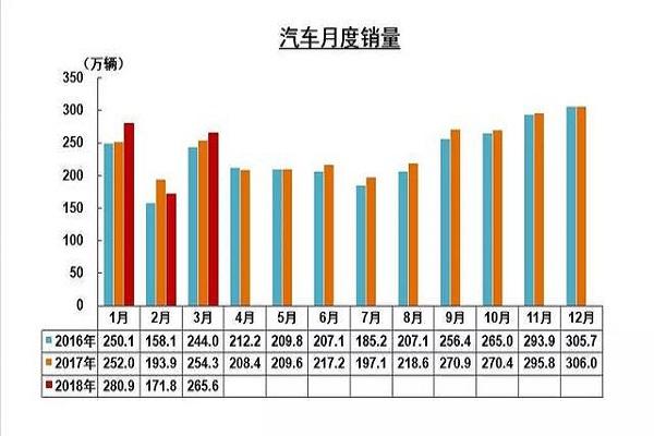中汽协:一季度新能源汽车销量猛涨154.3%