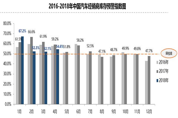 2018年4月份中国汽车经销商库存预警指数为54.6%