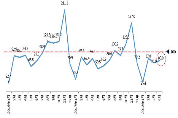 4月份汽车消费指数