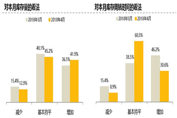 2018年4月份中国二手车经理人指数为48.1%