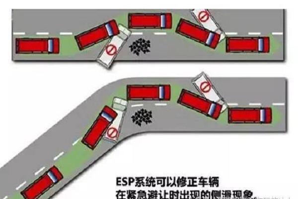 车身电子稳定系统ESP你了解多少?