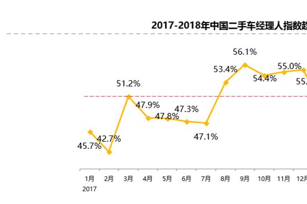 2018年5月份中国二手车经理人指数报告统计