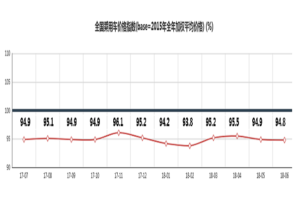 2018年8月中国乘用车价格指数概况