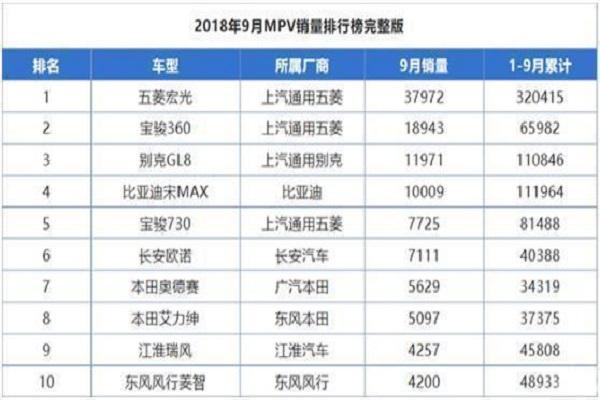 宋MAX不再是首选,9月卖出近2万辆,配6座5.7万