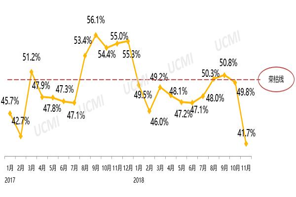 2018年11月份中国二手车经理人指数为41.7%