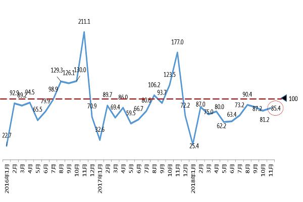 2018年11月份汽车消费指数为85.4
