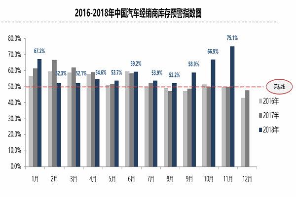2018年11月份中国汽车经销商库存预警指数为75.1
