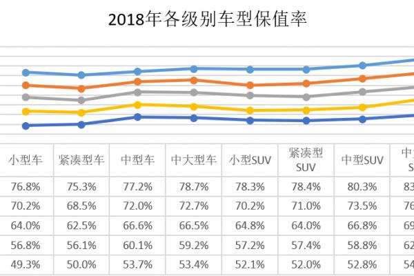 精真估发布2018年度汽车保值率报告 数据赋能行