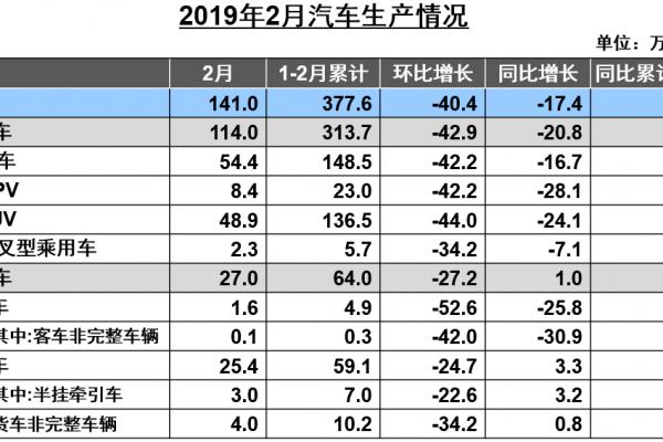2019年2月汽车工业产销综述