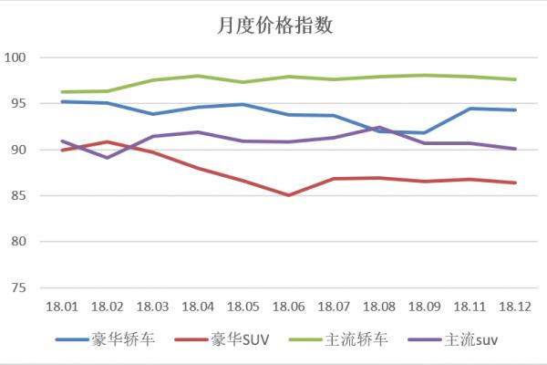 2019年1月中国乘用车价格指数概况