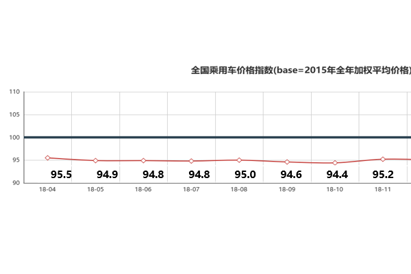 2019年3月中国乘用车价格指数概况