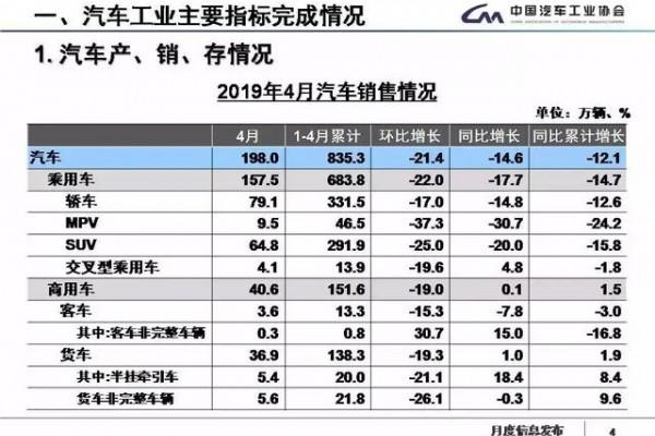 4月中国车市销量跌18%,自主品牌几乎全军覆没?