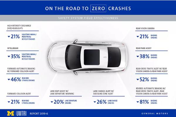 通用汽车调查显示:主动安全技术有助于减少车祸