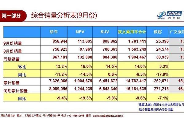 乘联会:9月国内车市销量178.1万辆 同比下降6.5