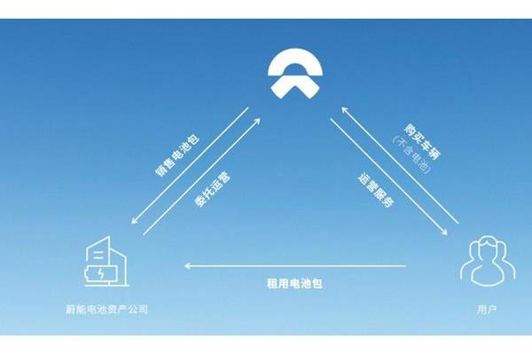 降低购车门槛 蔚来电池租用服务BaaS正式发布