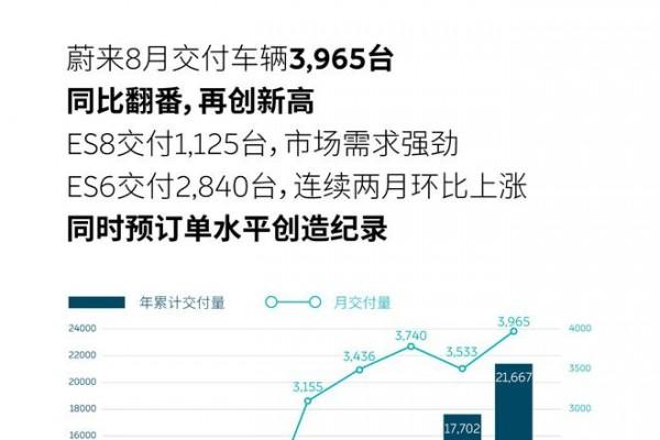 蔚来8月交付数达3965台 同比上涨104.1%