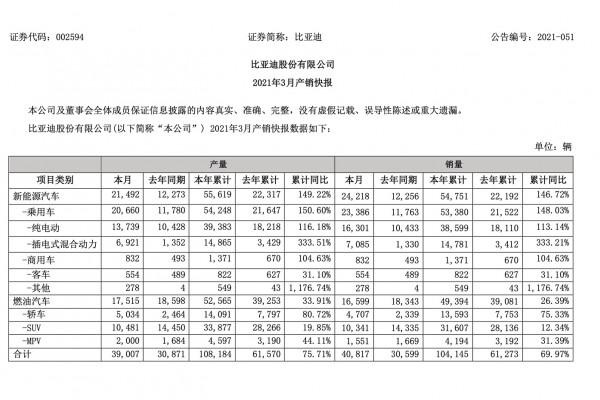 比亚迪1-3月新能源汽车销量同比增长147%,明晚